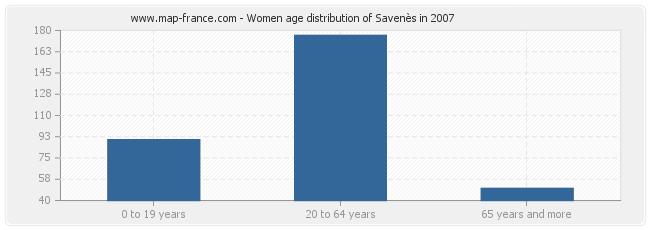 Women age distribution of Savenès in 2007