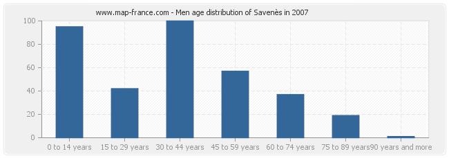 Men age distribution of Savenès in 2007