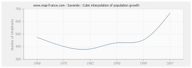 Savenès : Cubic interpolation of population growth