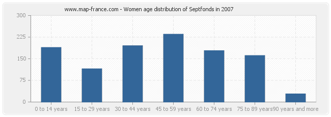 Women age distribution of Septfonds in 2007
