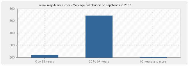 Men age distribution of Septfonds in 2007