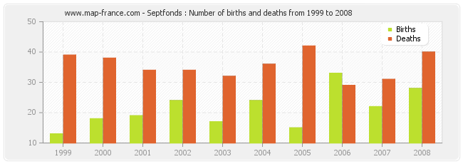 Septfonds : Number of births and deaths from 1999 to 2008