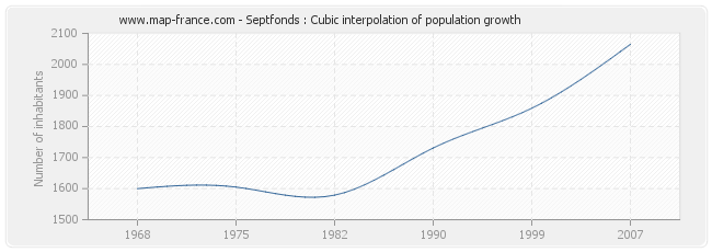 Septfonds : Cubic interpolation of population growth