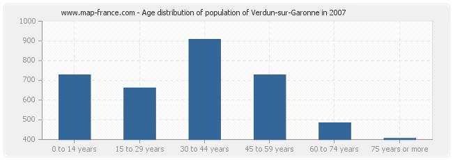 Age distribution of population of Verdun-sur-Garonne in 2007