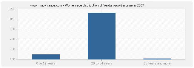 Women age distribution of Verdun-sur-Garonne in 2007