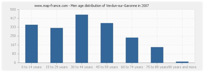 Men age distribution of Verdun-sur-Garonne in 2007