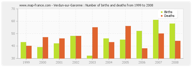 Verdun-sur-Garonne : Number of births and deaths from 1999 to 2008