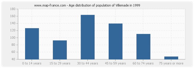 Age distribution of population of Villemade in 1999