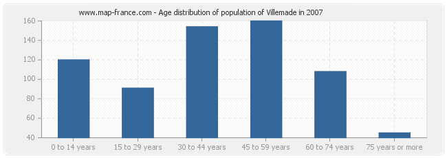 Age distribution of population of Villemade in 2007