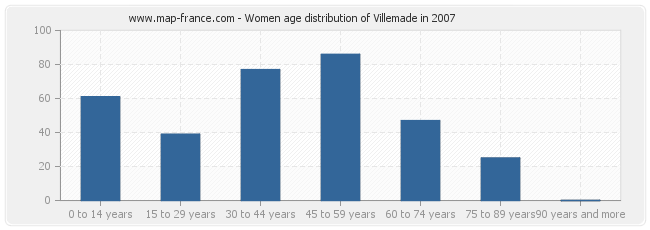 Women age distribution of Villemade in 2007