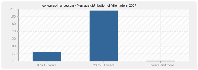 Men age distribution of Villemade in 2007