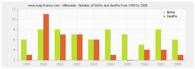 Villemade : Number of births and deaths from 1999 to 2008