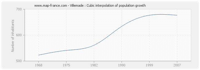 Villemade : Cubic interpolation of population growth
