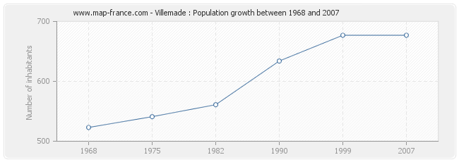 Population Villemade