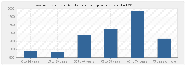 Age distribution of population of Bandol in 1999