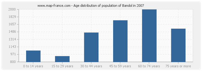 Age distribution of population of Bandol in 2007