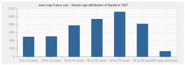 Women age distribution of Bandol in 2007