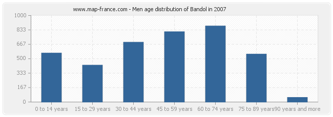 Men age distribution of Bandol in 2007