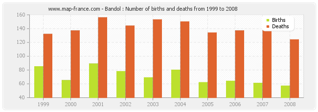 Bandol : Number of births and deaths from 1999 to 2008
