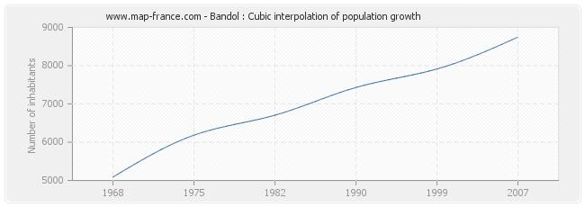 Bandol : Cubic interpolation of population growth