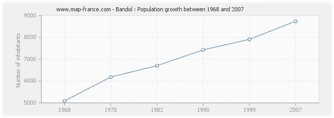 Population Bandol