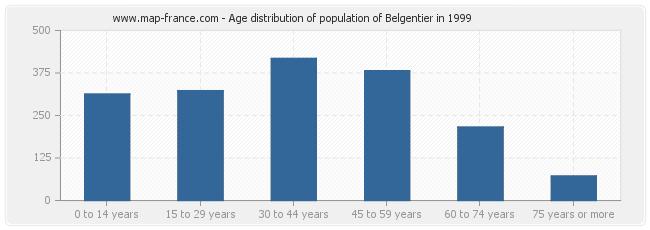 Age distribution of population of Belgentier in 1999