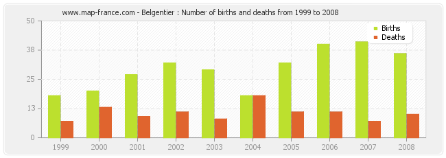 Belgentier : Number of births and deaths from 1999 to 2008