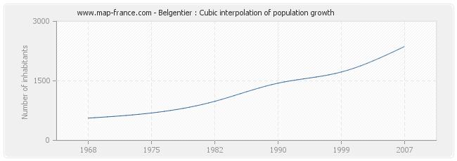 Belgentier : Cubic interpolation of population growth