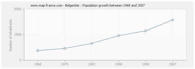 Population Belgentier