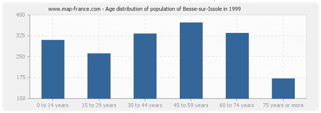 Age distribution of population of Besse-sur-Issole in 1999