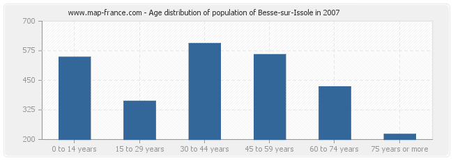 Age distribution of population of Besse-sur-Issole in 2007