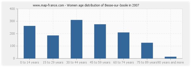 Women age distribution of Besse-sur-Issole in 2007