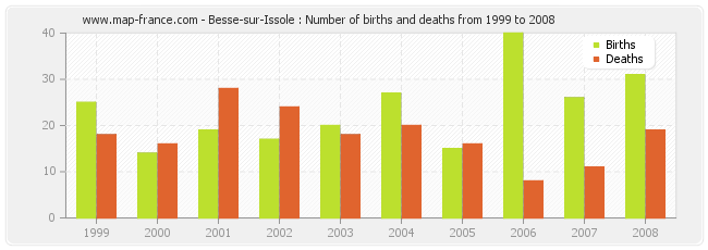 Besse-sur-Issole : Number of births and deaths from 1999 to 2008