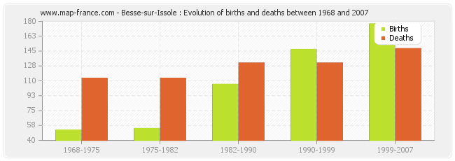 Besse-sur-Issole : Evolution of births and deaths between 1968 and 2007