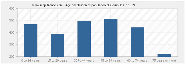Age distribution of population of Carnoules in 1999