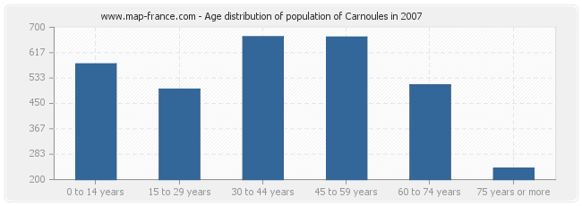 Age distribution of population of Carnoules in 2007