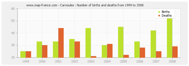 Carnoules : Number of births and deaths from 1999 to 2008