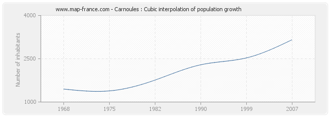 Carnoules : Cubic interpolation of population growth
