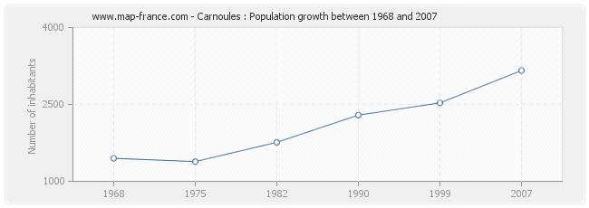 Population Carnoules