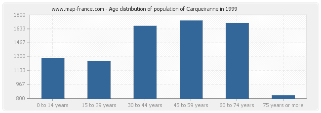 Age distribution of population of Carqueiranne in 1999