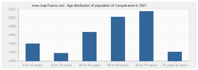 Age distribution of population of Carqueiranne in 2007