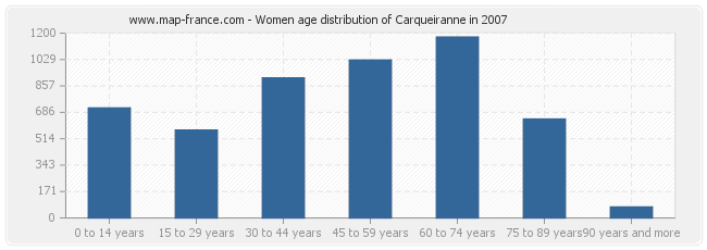Women age distribution of Carqueiranne in 2007