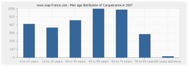 Men age distribution of Carqueiranne in 2007
