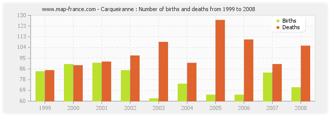Carqueiranne : Number of births and deaths from 1999 to 2008