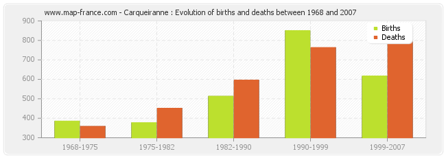 Carqueiranne : Evolution of births and deaths between 1968 and 2007