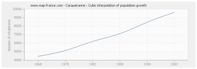 Carqueiranne : Cubic interpolation of population growth