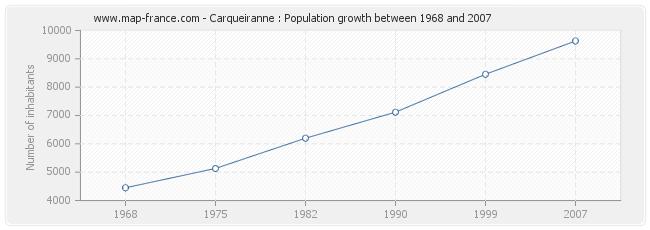 Population Carqueiranne