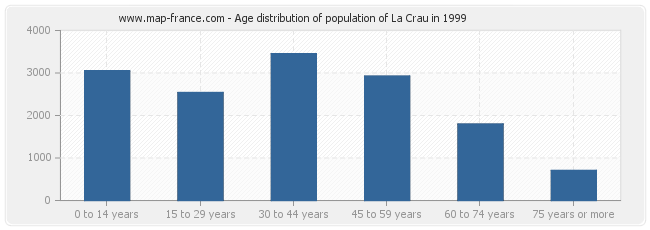 Age distribution of population of La Crau in 1999