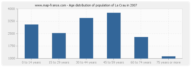 Age distribution of population of La Crau in 2007