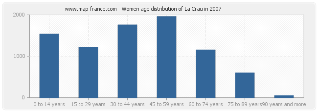 Women age distribution of La Crau in 2007